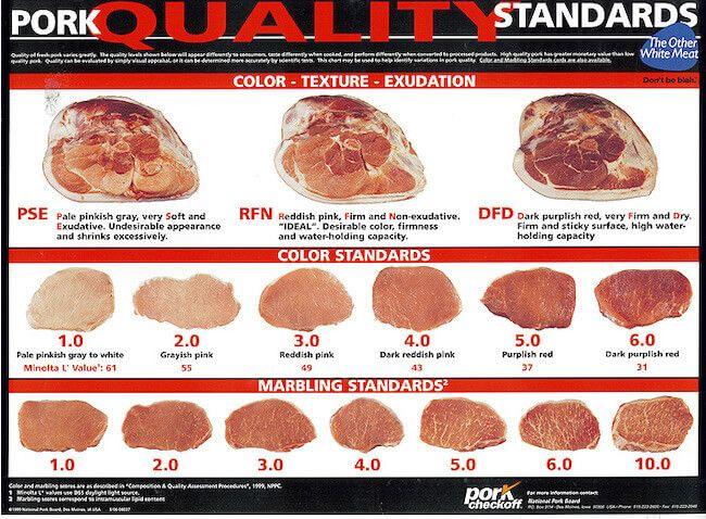 pork quality chart | pork ribs | types of pork ribs